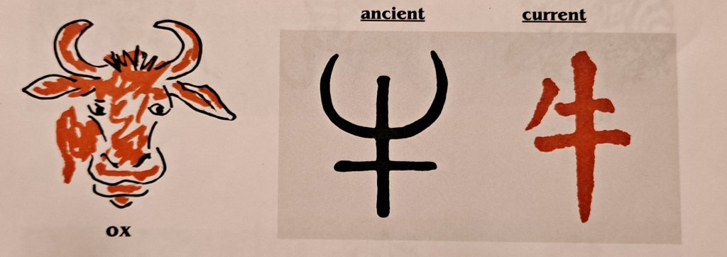 Chinese symbol for Ox.